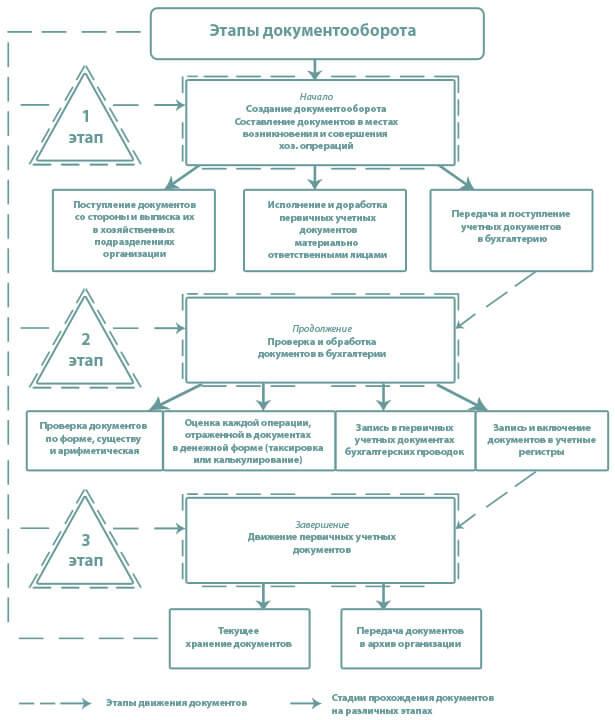 рисунок этапы документа оборота